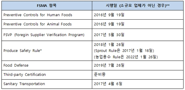 **자세한 시행일은 FDA Compliance Dates Webpage 참조    (https://www.fda.gov/Food/GuidanceRegulation/FSMA/ucm540944.htm)