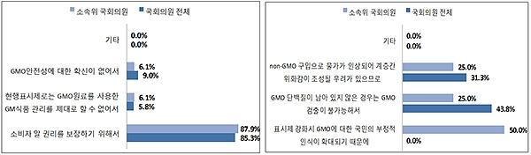 △GMO 완전표시제 확대 필요한(왼쪽), 불필요한(오른쪽) 이유