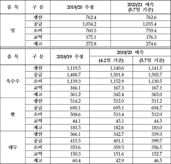 AMIS 시장모니터 주요 곡물 수급전망(단위=백만 톤)
